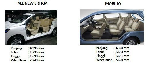 perbandingan ertiga dengan mobilio